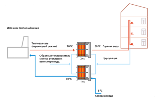 Теплообменник ГВС в двухступенчатой схеме