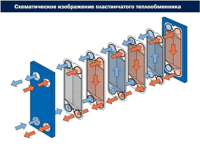 Схема разборного пластинчатого теплообменника