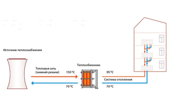 Теплообменник отопления в независимой схеме