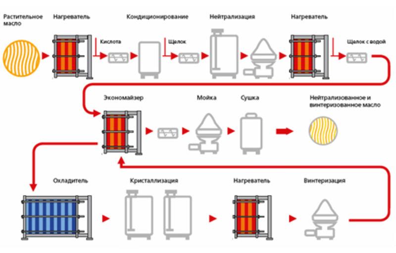 Теплообменники для масла