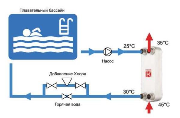 Использование паяных теплообменников Kaori для подогрева воды в бассейне